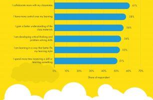 Growing Impact of Tech Usage Among Kids