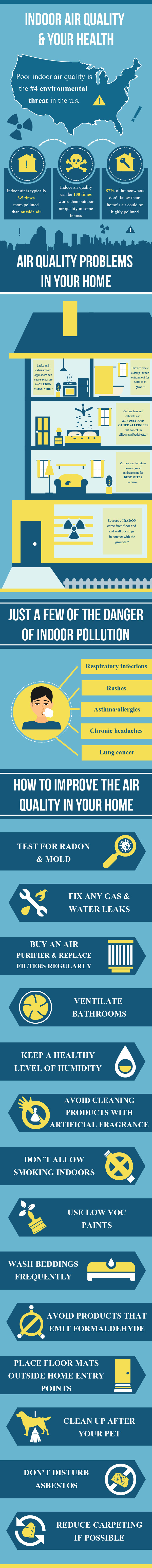 Bad Indoor Air Quality and How to Fix it