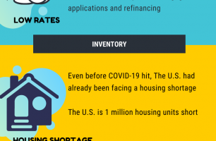 3 Reasons Why the Housing Market Recovered From Covid-19