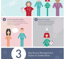 MVU-IG_Role-of-Nurse-Leadership_infographic-galleryr