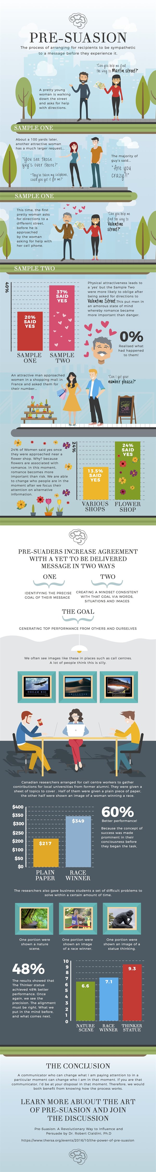 power-of-pre-suasion-infographic