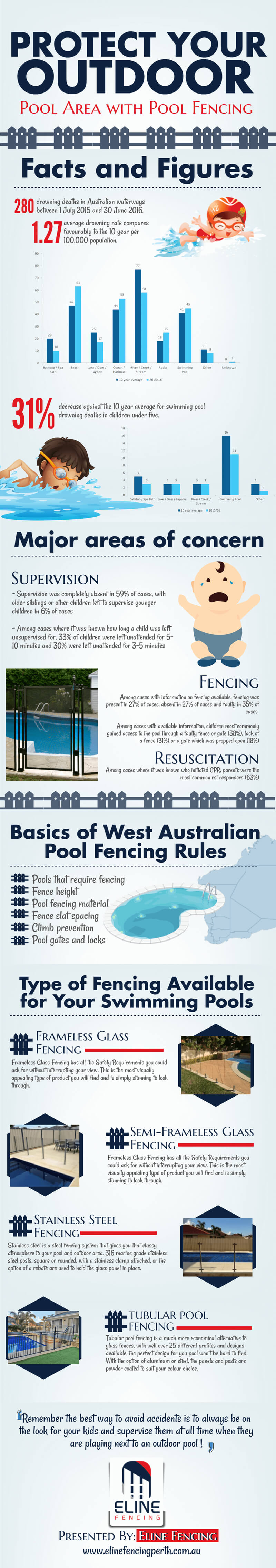 Protect your Outdoor Pool Area with Pool Fencing