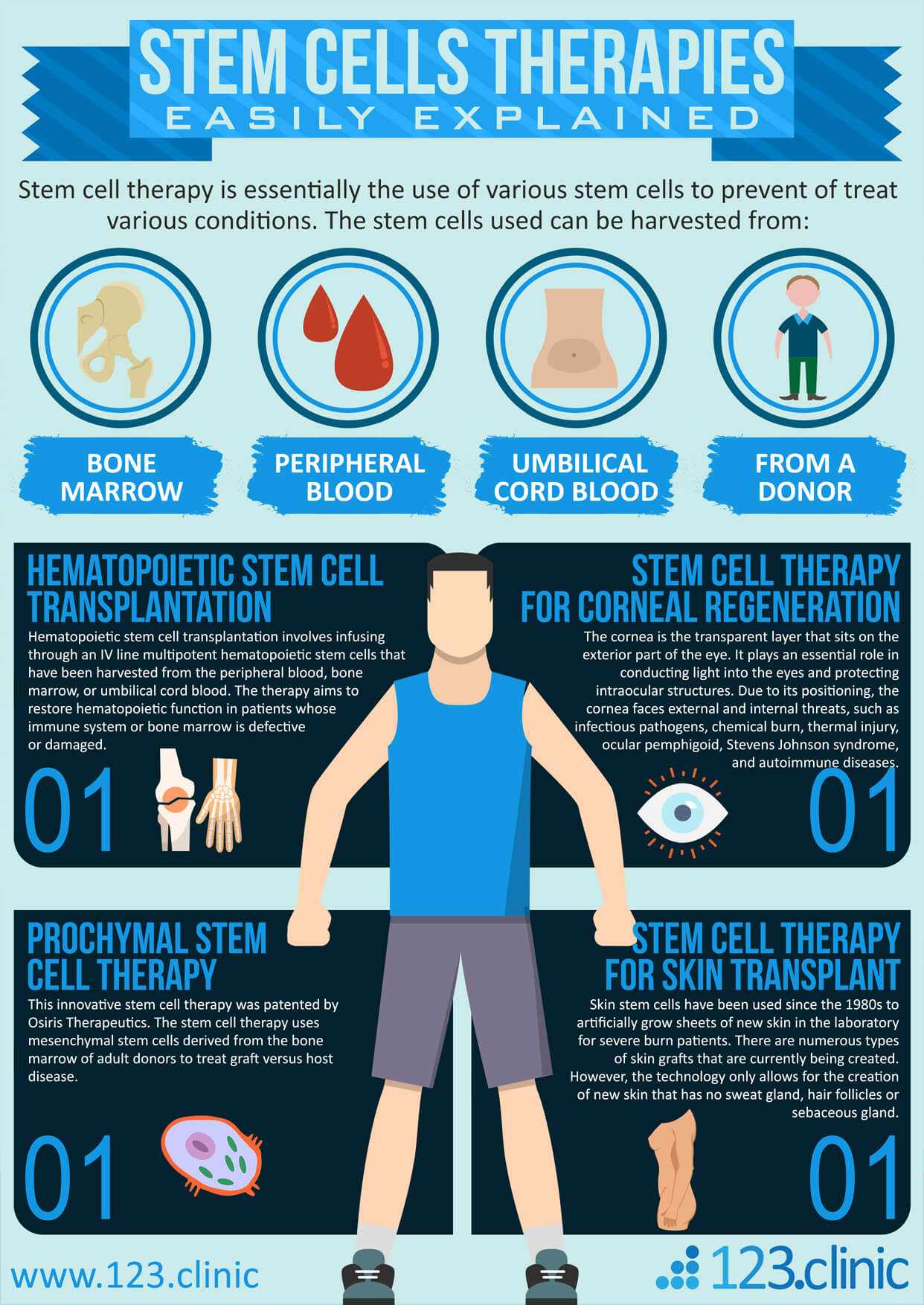 Stem_Cells_Therapies_Easily_Explained_infographic