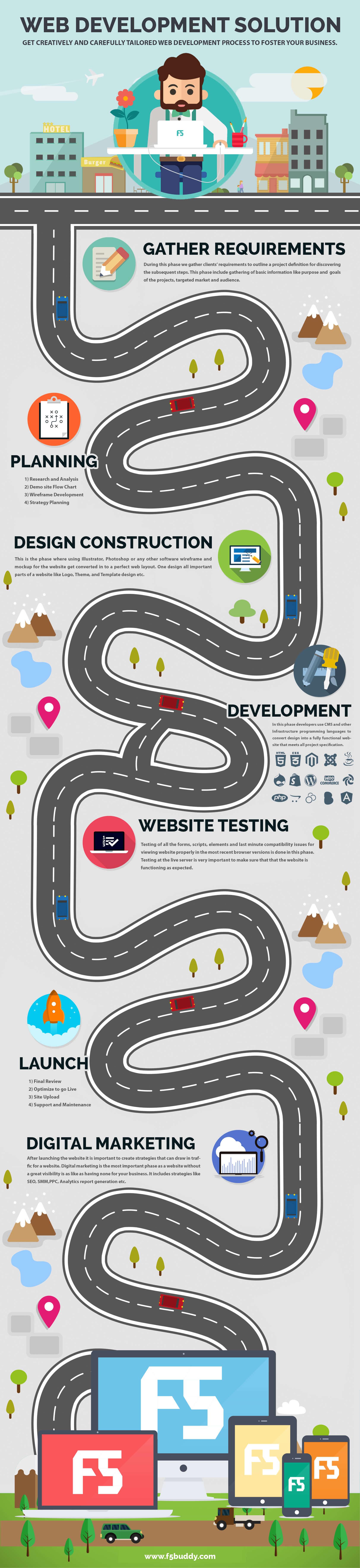 Web-development-solution-infographic