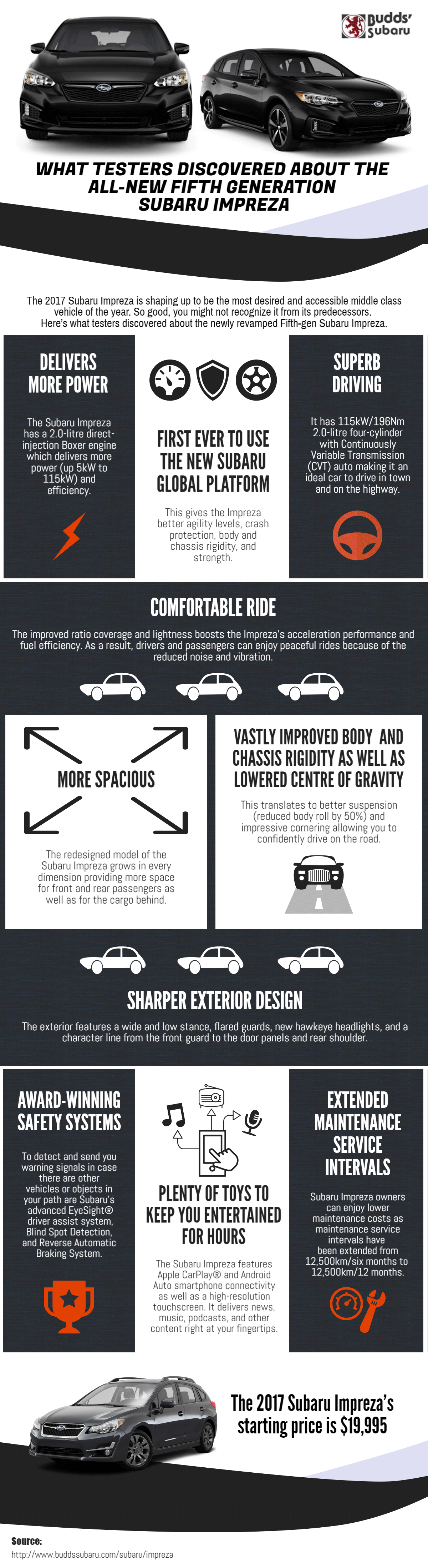 What_Testers_Discovered_About_The_All-New_Fifth_Generation_Subaru_Impreza_infographic