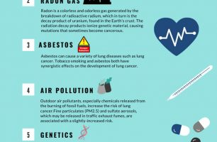 Top 7 Drugs For Treating Lung Cancer-Approved by FDA