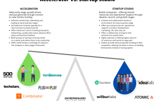 Accelerator vs Startup Studio