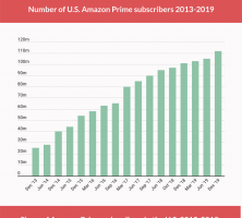 Amazon Prime Statistics Every Amazon Seller Needs to Know in 2020