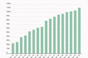 Amazon Prime Statistics Every Amazon Seller Needs to Know in 2020