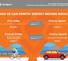 Bike vs Car Kinetic Energy Before a Crash