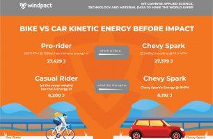 Bike vs Car Kinetic Energy Before a Crash