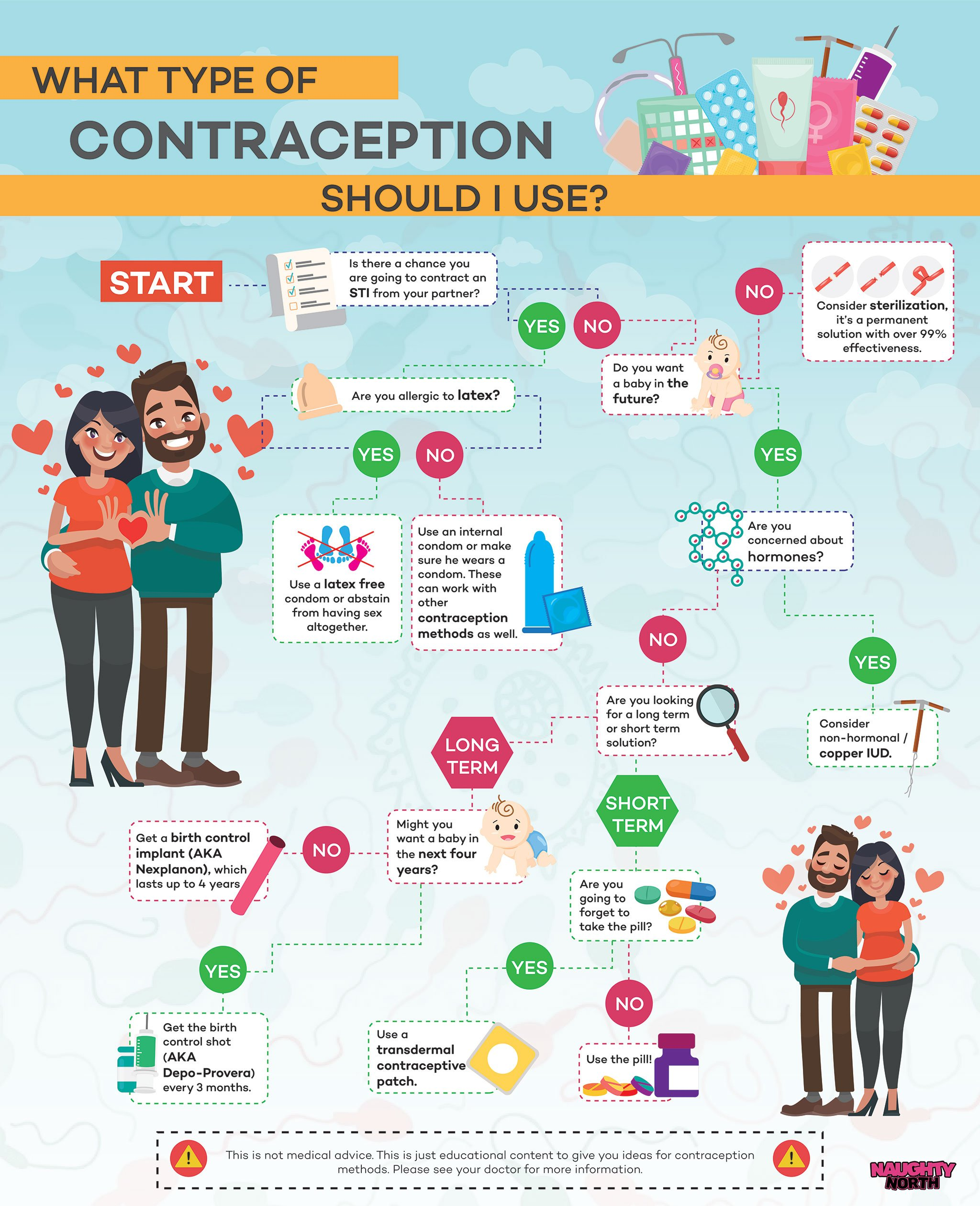 What Type of Contraception Should I Use?