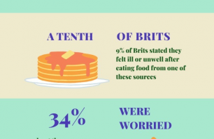 A tenth of Brits report feeling unwell after consuming food from social media chefs