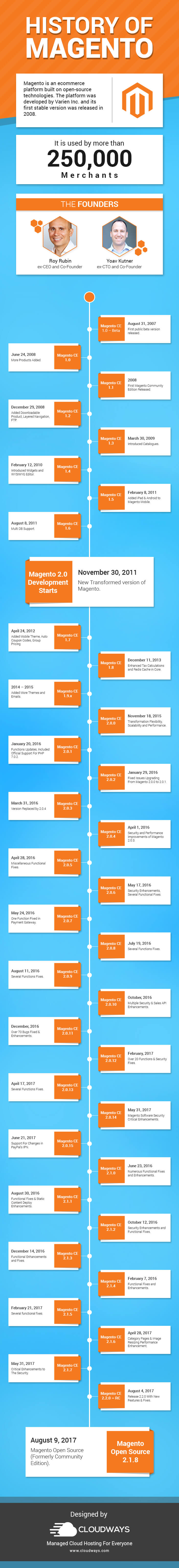 Magento Versions – Ten Years Of Ecommerce Excellence