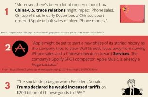 What happened to Apple stock (AAPL) from 2018Q3 to 2020Q3?