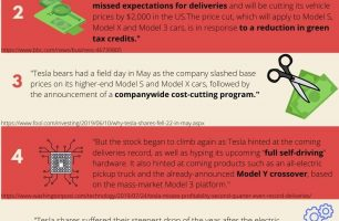 What happened to Tesla stock (TSLA) from 2018Q3 to 2020Q3?
