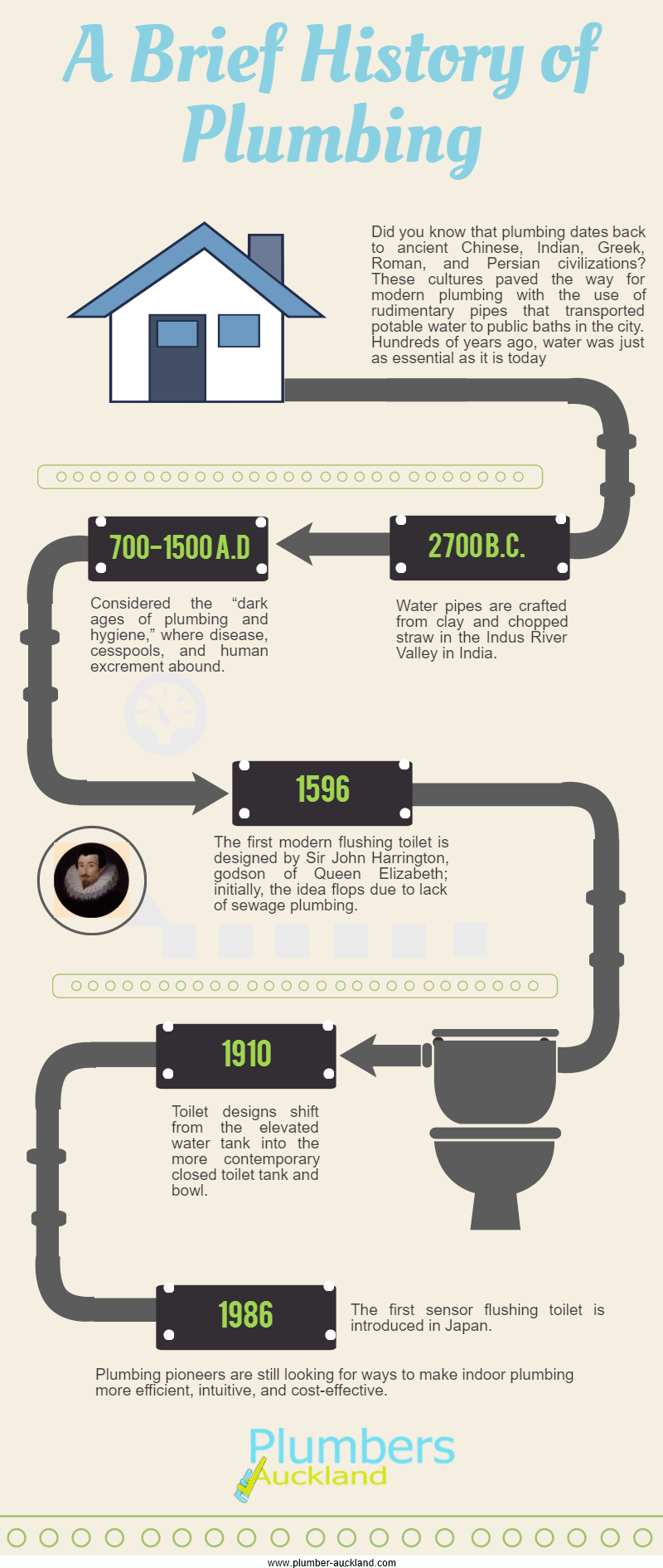 Plumbing through the Years