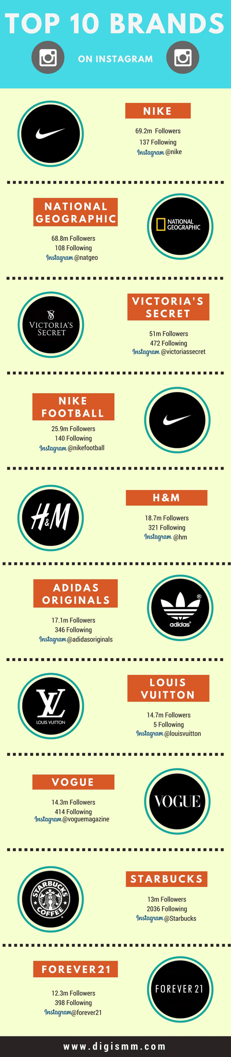 Top 10 Brands On Instagram in 2017