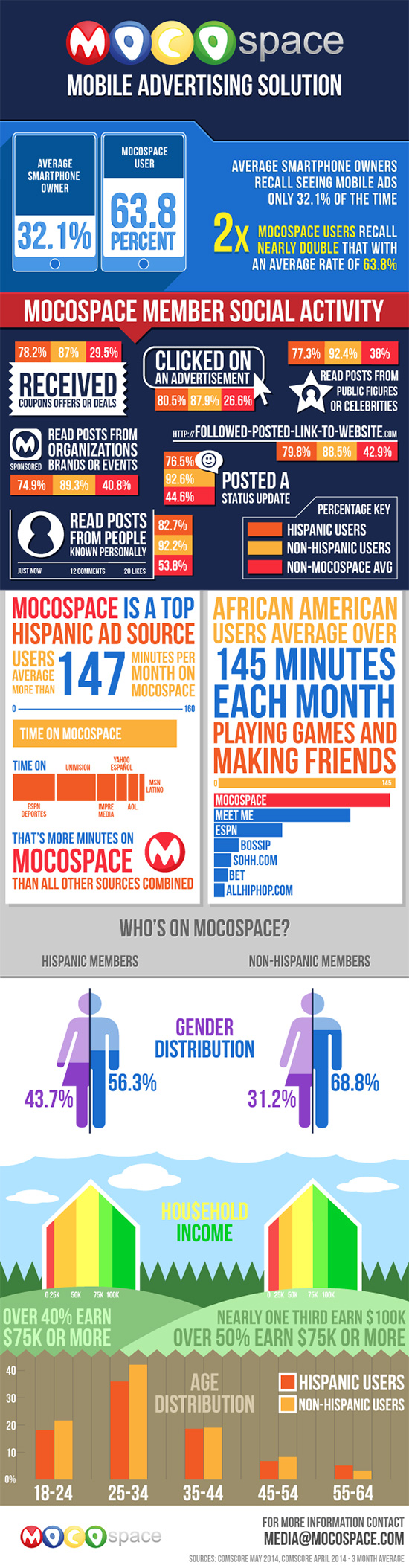 MocoSpace Mobile Advertising Solution