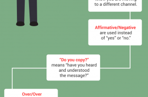 walkie-talkie-lingo-infographic